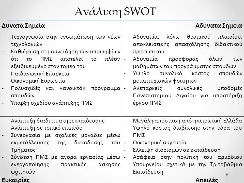 Ανάλυση SWOT Δυνατά Σημεία Αδύνατα Σημεία Ευκαιρίες