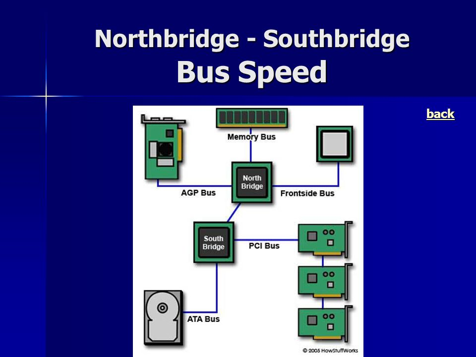 Northbridge - Southbridge Bus Speed
