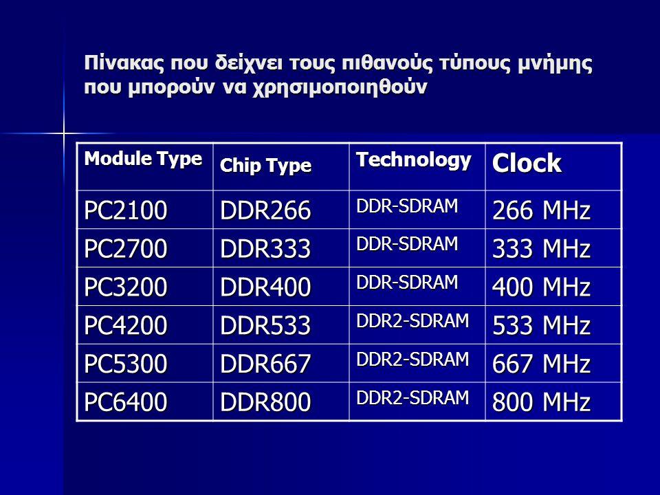 Clock PC2100 DDR266 266 MHz PC2700 DDR333 333 MHz PC3200 DDR400