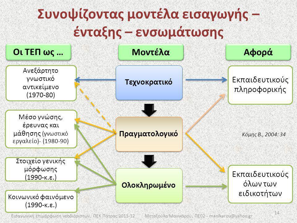 Συνοψίζοντας μοντέλα εισαγωγής – ένταξης – ενσωμάτωσης