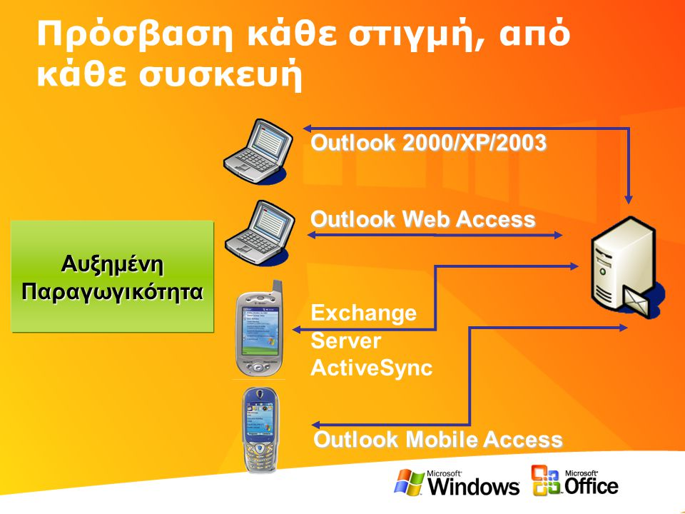 Πρόσβαση κάθε στιγμή, από κάθε συσκευή