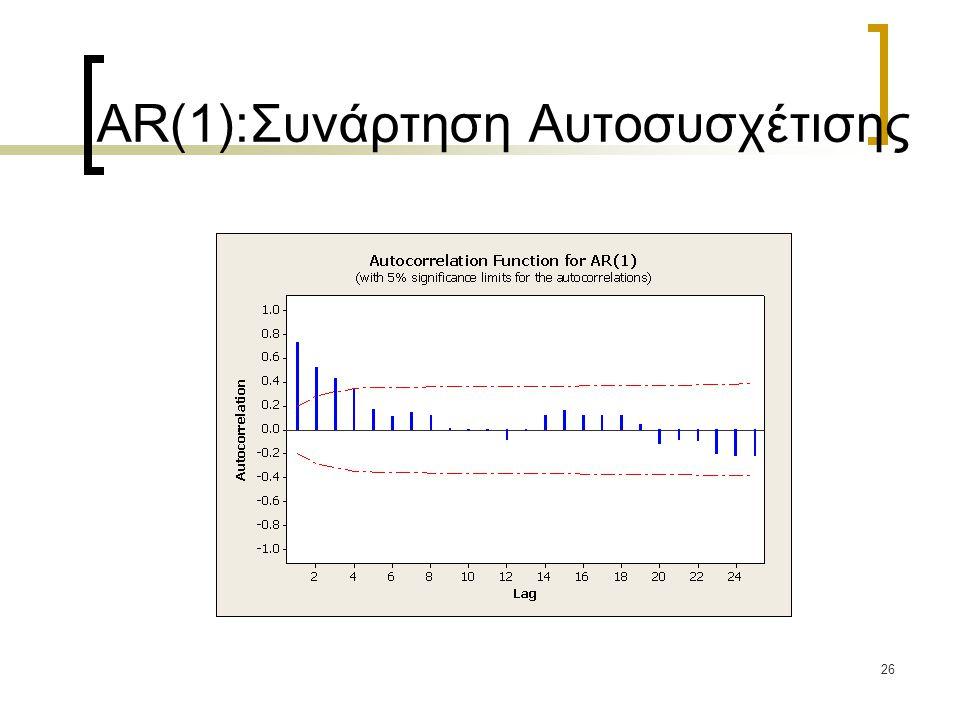 AR(1):Συνάρτηση Αυτοσυσχέτισης