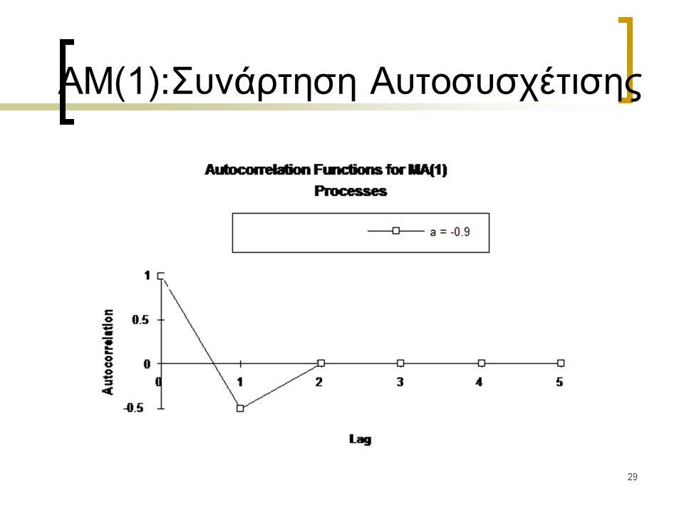 AM(1):Συνάρτηση Αυτοσυσχέτισης