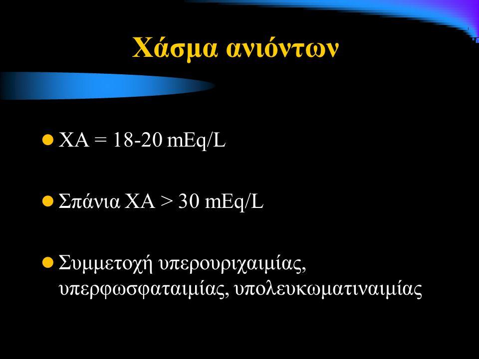 Χάσμα ανιόντων ΧΑ = 18-20 mEq/L Σπάνια ΧΑ > 30 mEq/L
