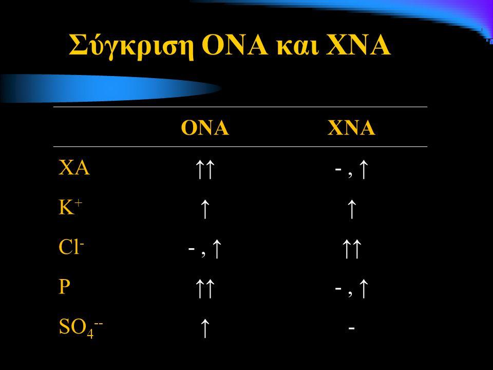 Σύγκριση ΟΝΑ και ΧΝΑ ΟΝΑ ΧΝΑ ΧΑ ↑↑ - , ↑ Κ+ ↑ Cl- P SO4-- -