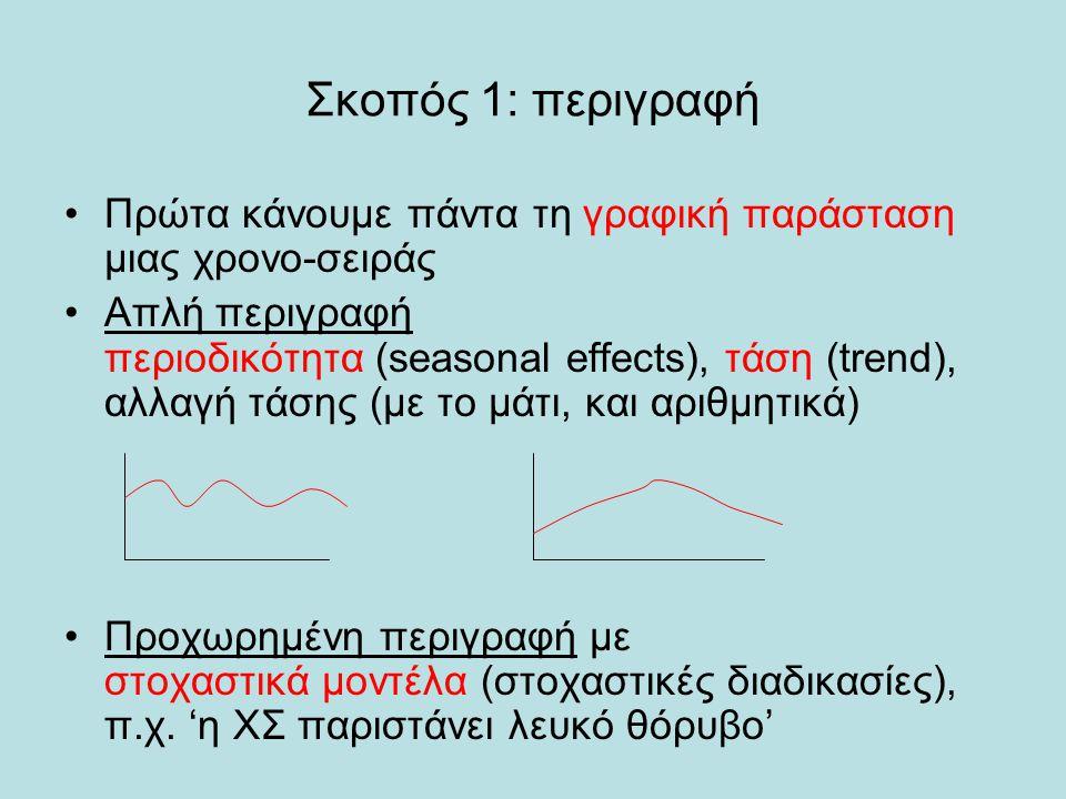 Σκοπός 1: περιγραφή Πρώτα κάνουμε πάντα τη γραφική παράσταση μιας χρονο-σειράς.