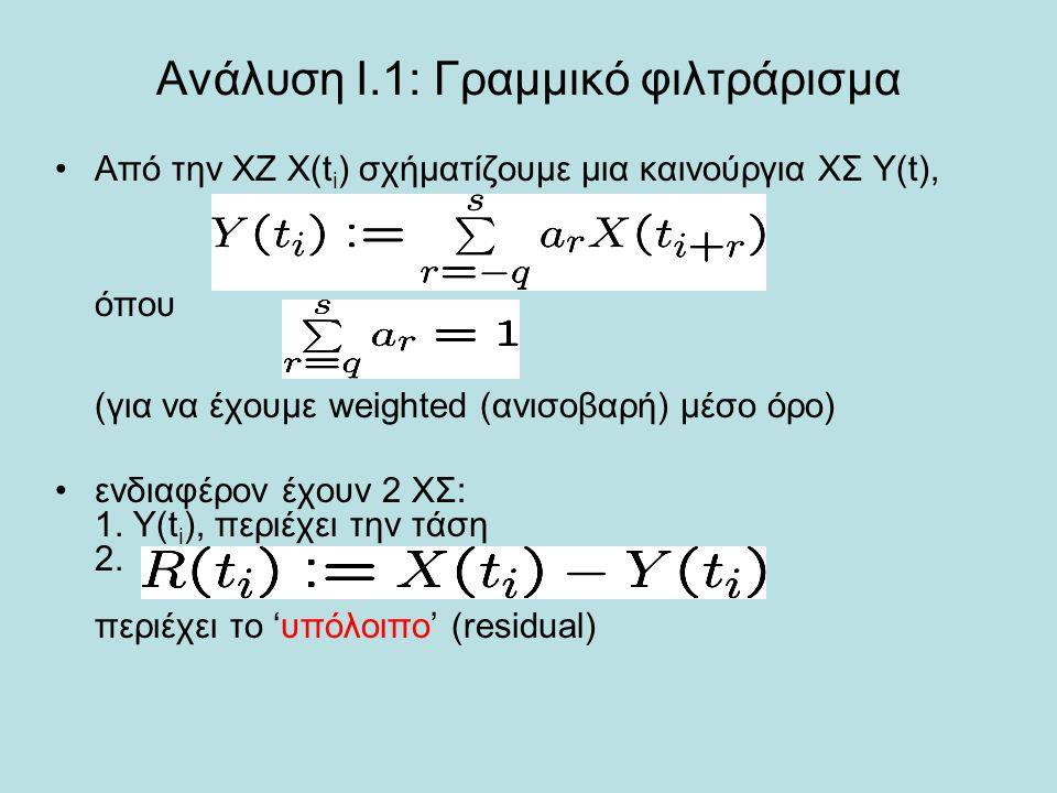 Ανάλυση Ι.1: Γραμμικό φιλτράρισμα