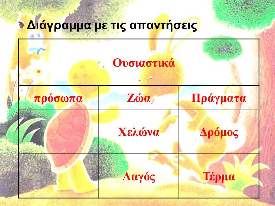 Διάγραμμα με τις απαντήσεις
