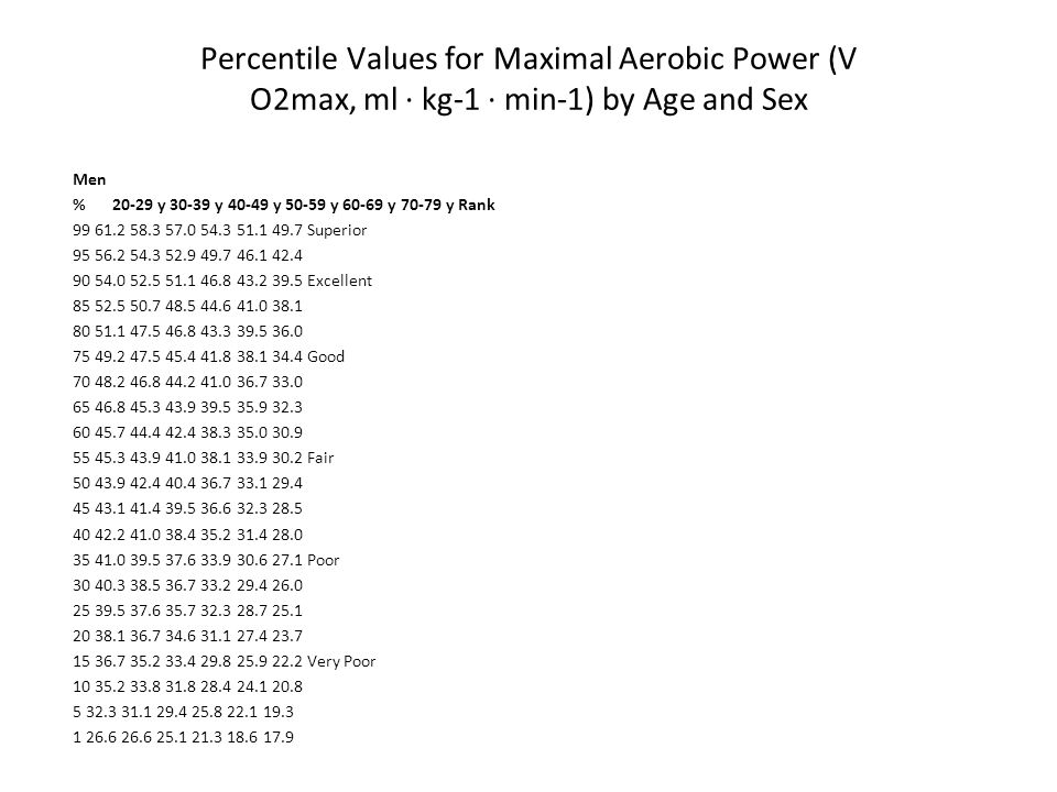 Percentile Values for Maximal Aerobic Power (V O2max, ml · kg-1 · min-1) by Age and Sex