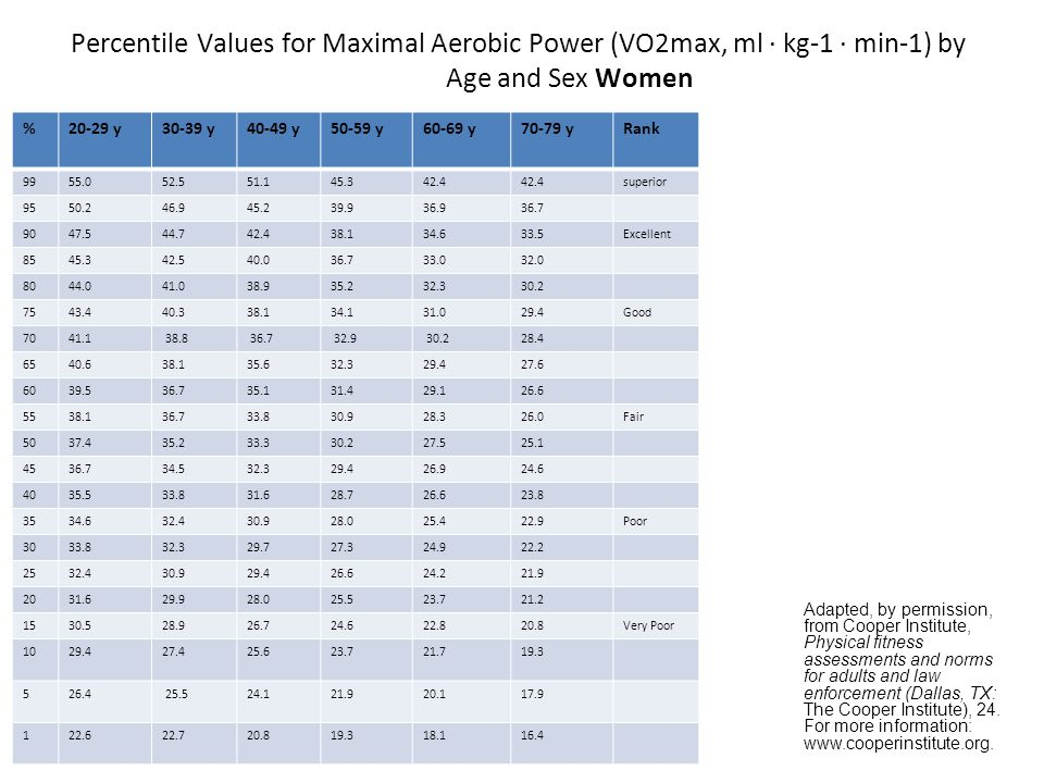 Percentile Values for Maximal Aerobic Power (VO2max, ml · kg-1 · min-1) by Age and Sex Women