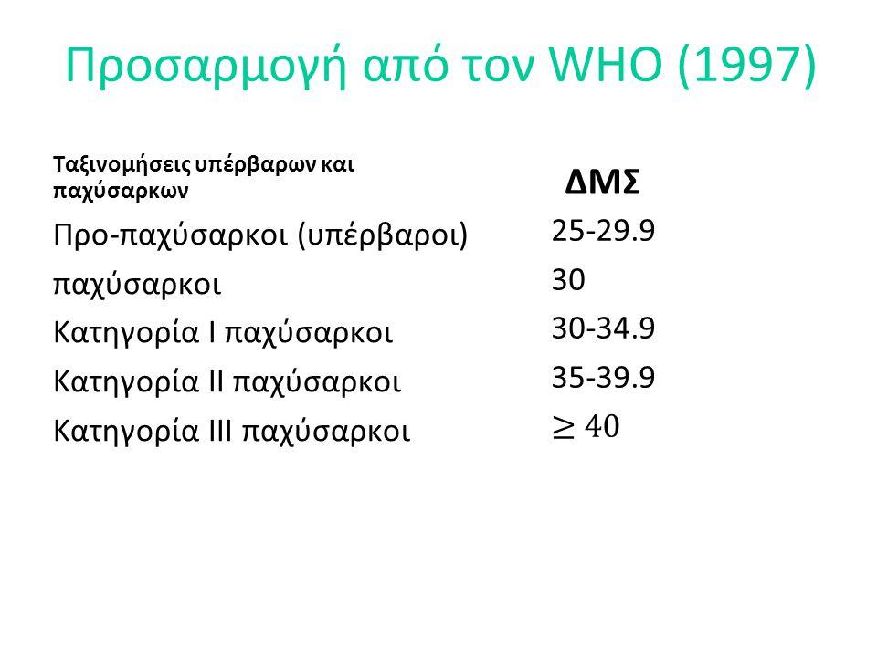 Προσαρμογή από τον WHO (1997)