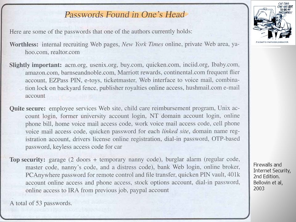 Κωδικοί Πρόσβασης (Συνθηματικά)