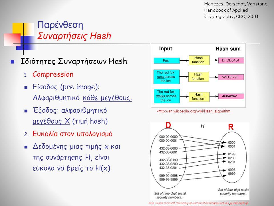 Παρένθεση Συναρτήσεις Hash