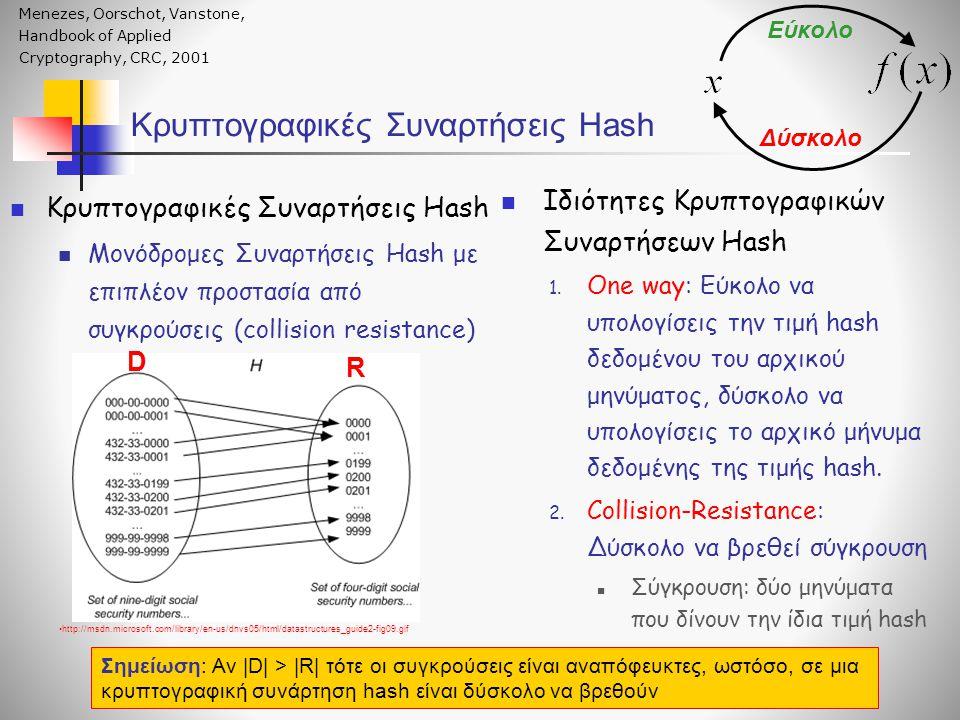 Κρυπτογραφικές Συναρτήσεις Hash