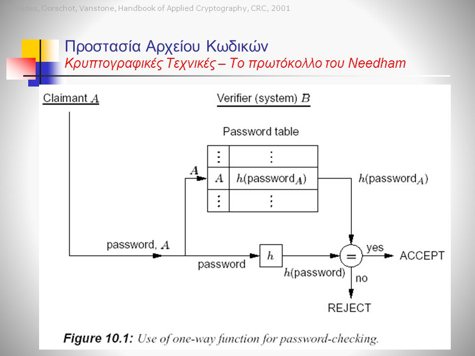 Menezes, Oorschot, Vanstone, Handbook of Applied Cryptography, CRC, 2001