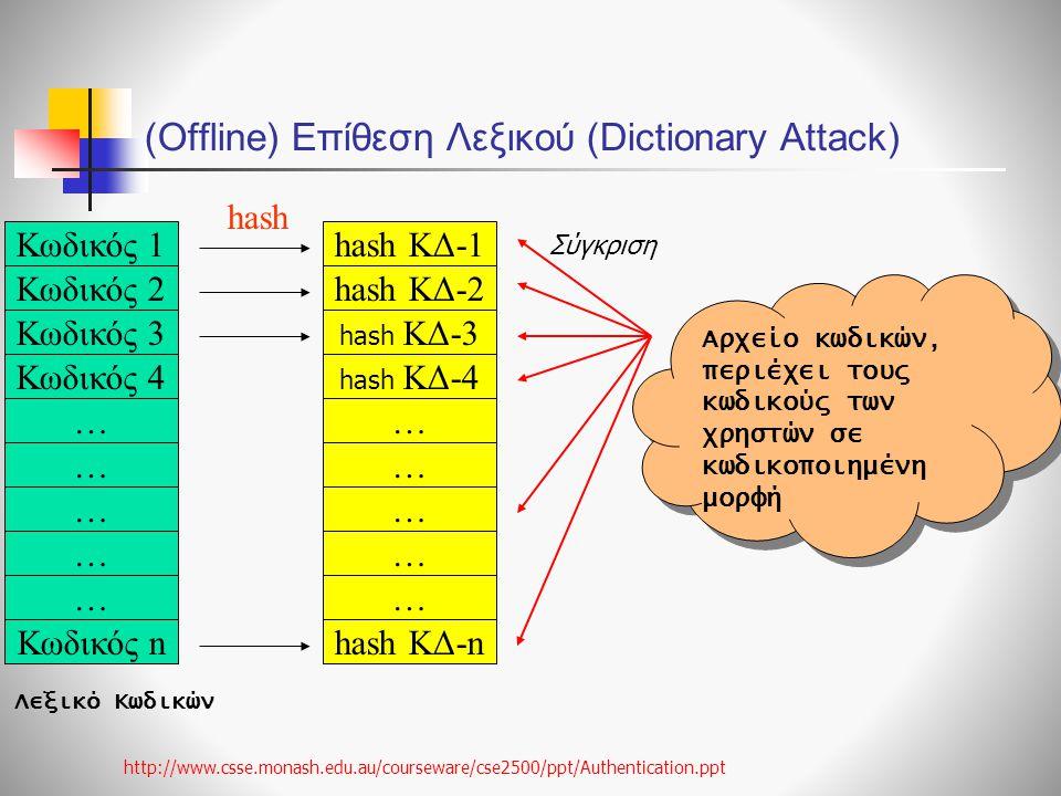 (Offline) Επίθεση Λεξικού (Dictionary Attack)