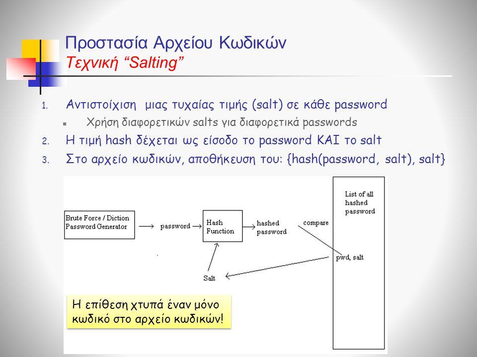 Προστασία Αρχείου Κωδικών Τεχνική Salting