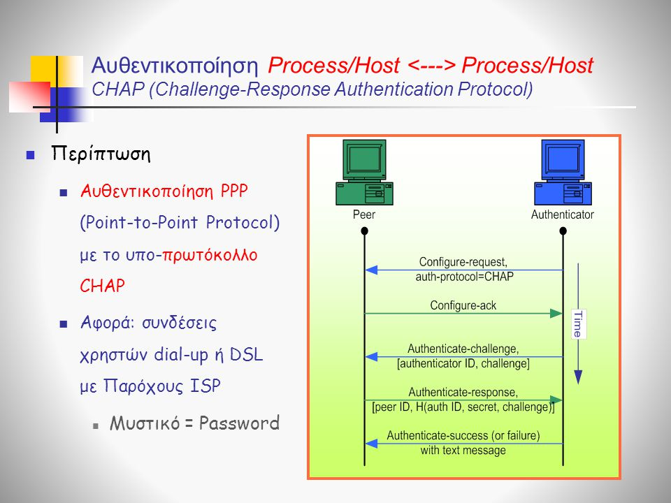 Αυθεντικοποίηση Process/Host <---> Process/Host CHAP (Challenge-Response Authentication Protocol) Περίπτωση.