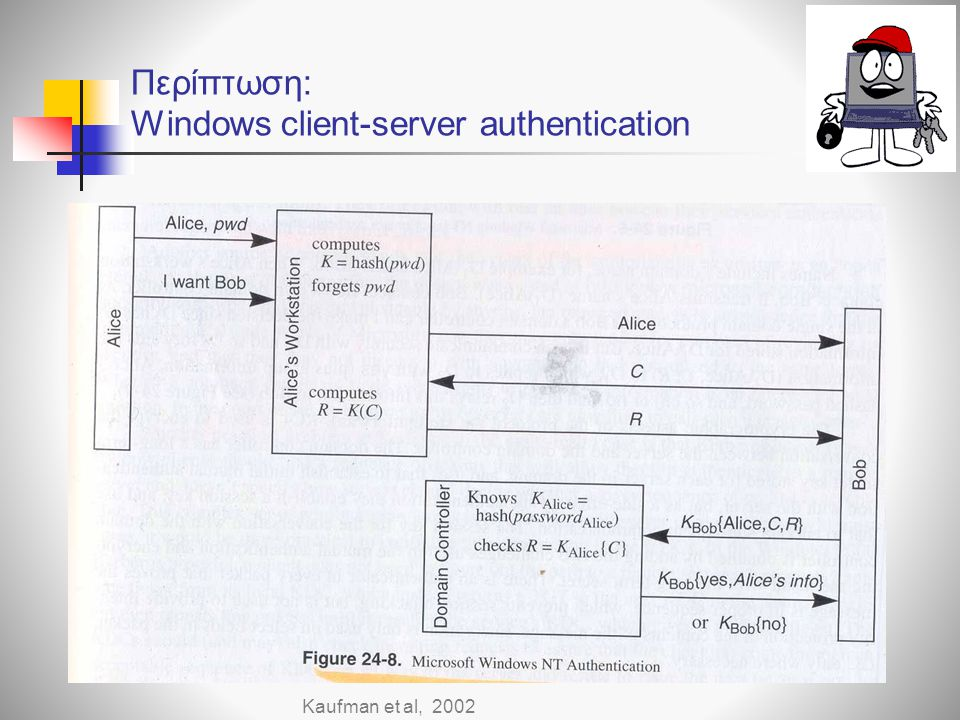 Περίπτωση: Windows client-server authentication
