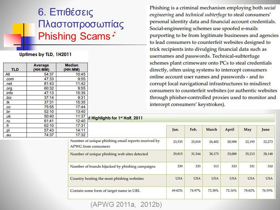 6. Επιθέσεις Πλαστοπροσωπίας Phishing Scams