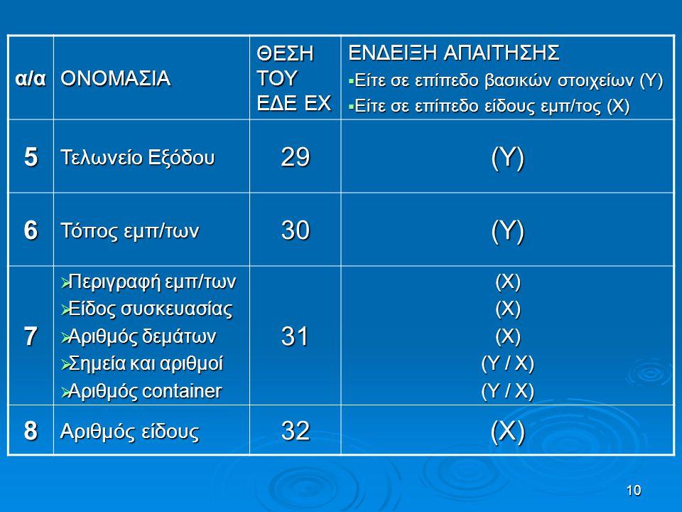 5 29 (Υ) 6 30 7 31 8 32 (Χ) α/α ΟΝΟΜΑΣΙΑ ΘΕΣΗ ΤΟΥ ΕΔΕ EX