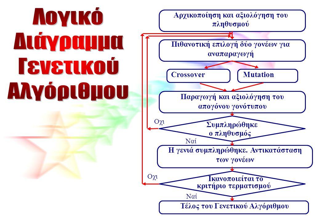 Λογικό Διάγραμμα Γενετικού Αλγόριθμου