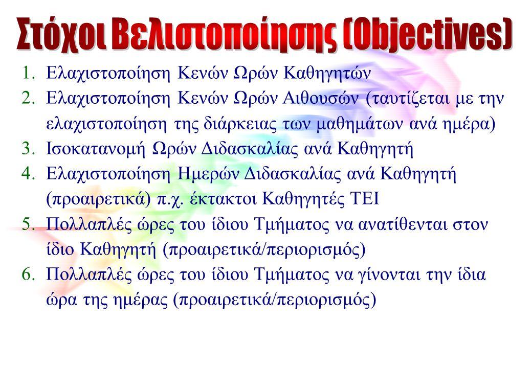 Στόχοι Βελιστοποίησης (Objectives)