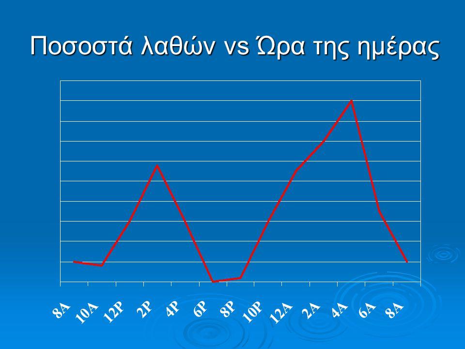 Ποσοστά λαθών vs Ώρα της ημέρας