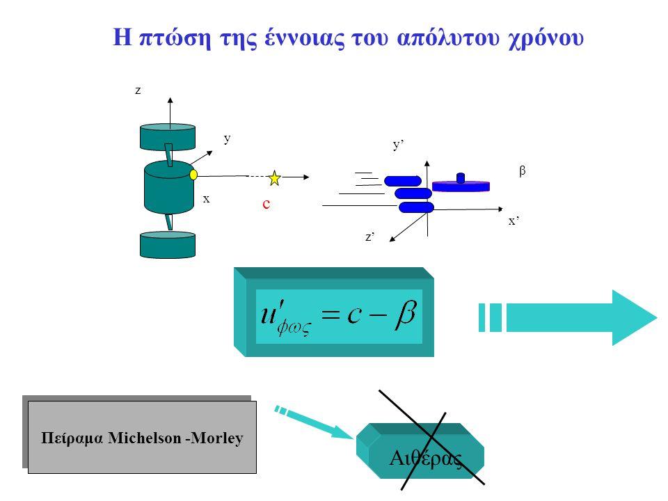 Πείραμα Michelson -Morley