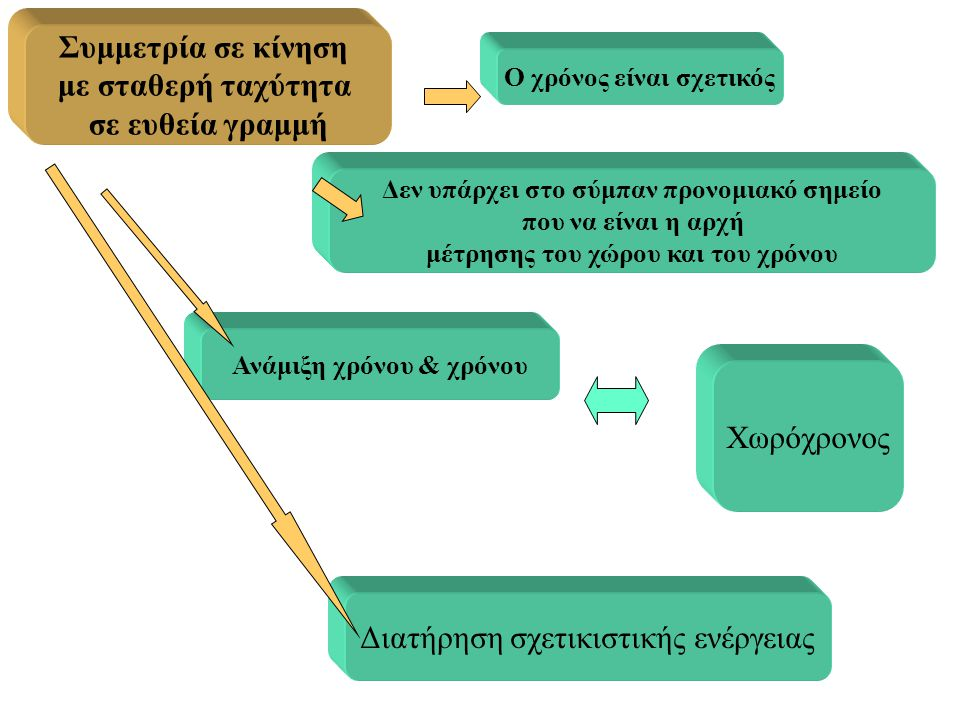 Συμμετρία σε κίνηση με σταθερή ταχύτητα σε ευθεία γραμμή