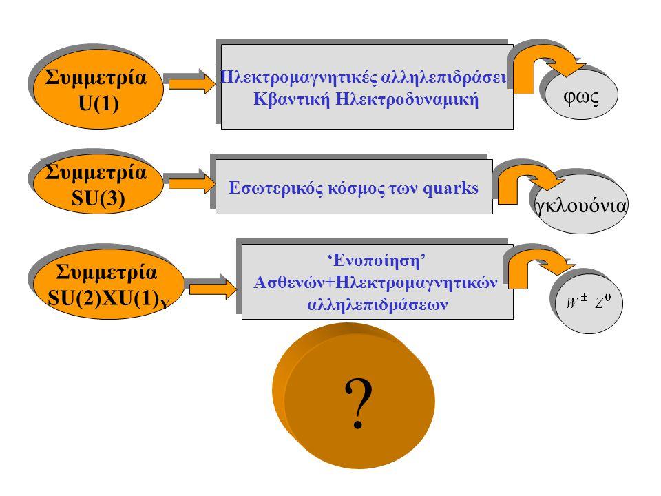 Συμμετρία U(1) φως SU(3) γκλουόνια SU(2)XU(1)Y