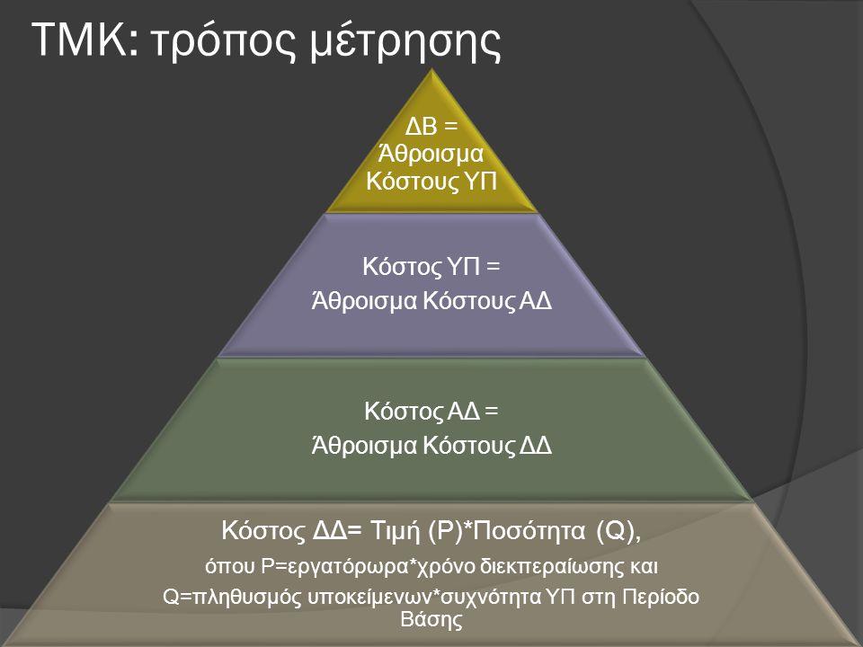 ΤΜΚ: τρόπος μέτρησης Κόστος ΔΔ= Τιμή (P)*Ποσότητα (Q), ΔΒ = Άθροισμα