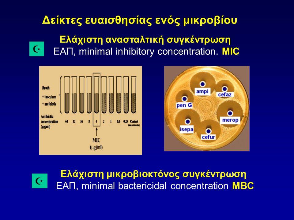 Ελάχιστη μικροβιοκτόνος συγκέντρωση
