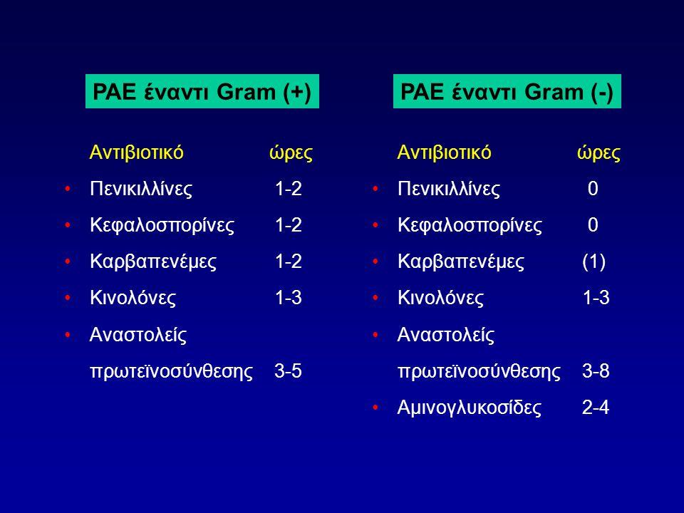 PAE έναντι Gram (+) PAE έναντι Gram (-) Αντιβιοτικό ώρες