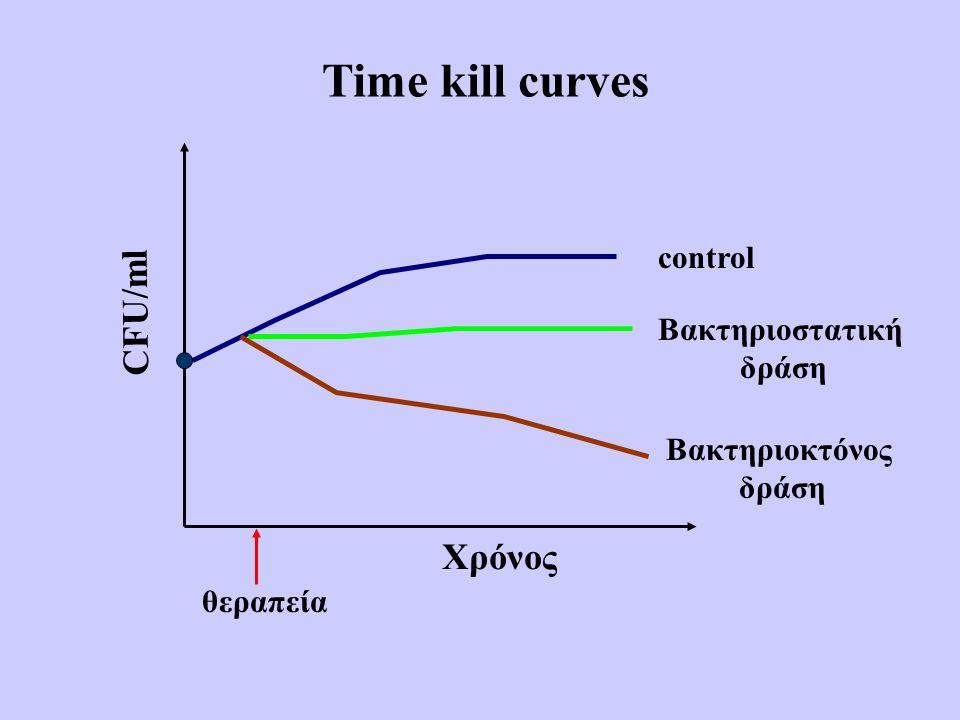 Time kill curves CFU/ml Χρόνος control Βακτηριοστατική δράση