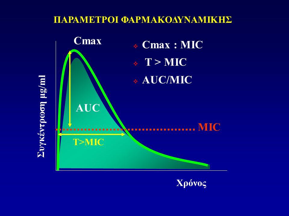 Cmax Cmax : MIC T > MIC AUC/MIC AUC MIC ΠΑΡΑΜΕΤΡΟΙ ΦΑΡΜΑΚΟΔΥΝΑΜΙΚΗΣ