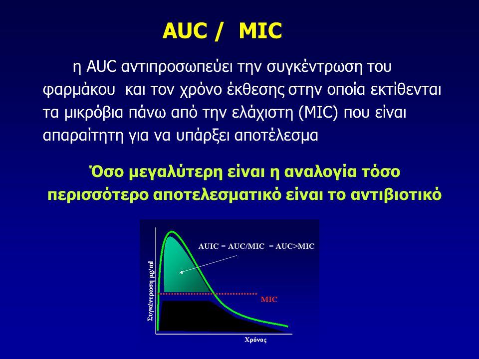 AUC / MIC