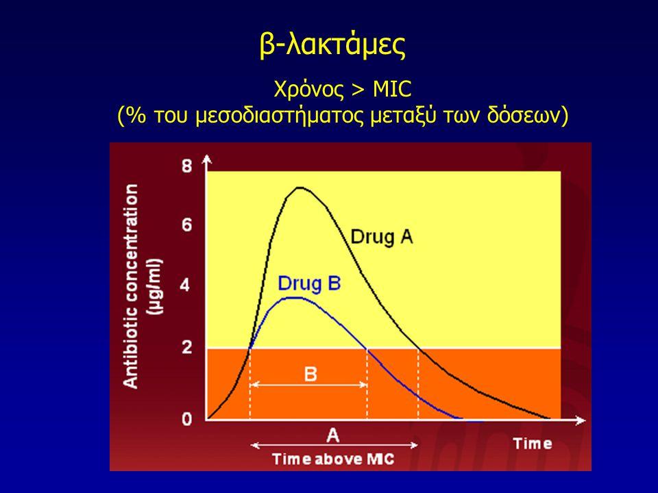 (% του μεσοδιαστήματος μεταξύ των δόσεων)