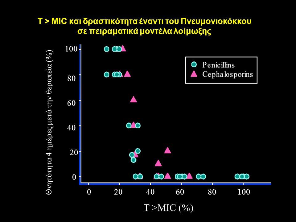 T > MIC και δραστικότητα έναντι του Πνευμονιοκόκκου σε πειραματικά μοντέλα λοίμωξης