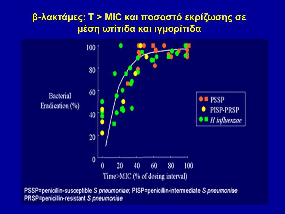 β-λακτάμες: Τ > ΜΙC και ποσοστό εκρίζωσης σε