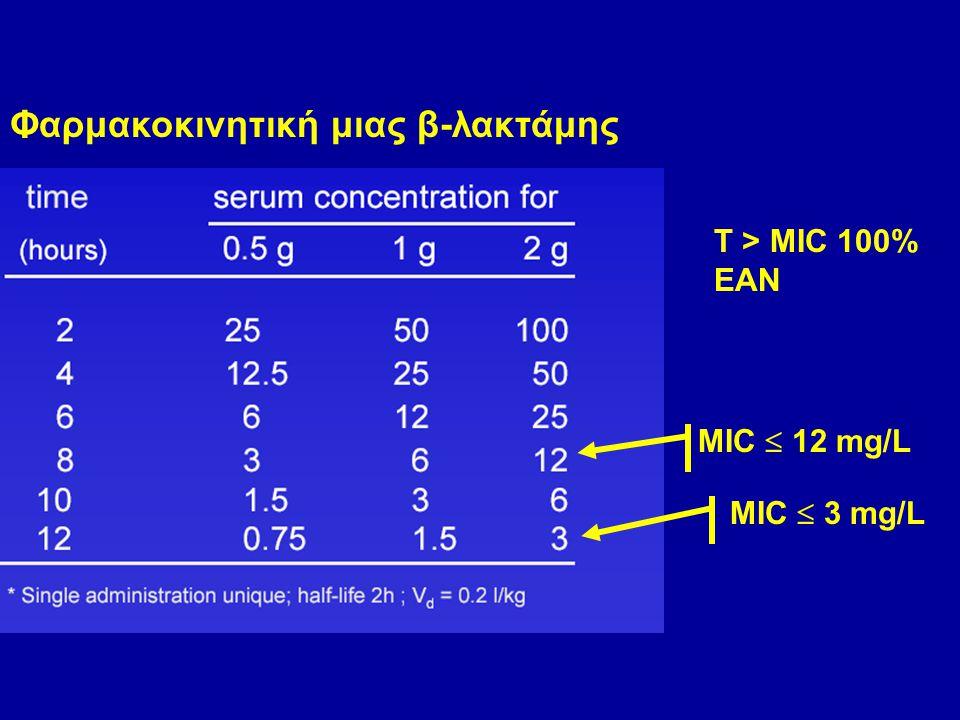 Φαρμακοκινητική μιας β-λακτάμης