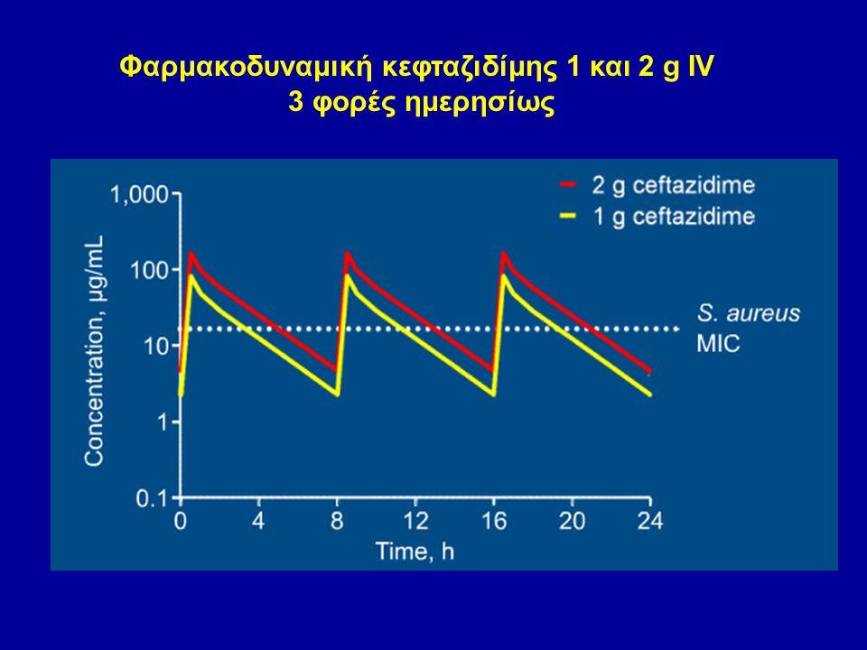 Φαρμακοδυναμική κεφταζιδίμης 1 και 2 g IV