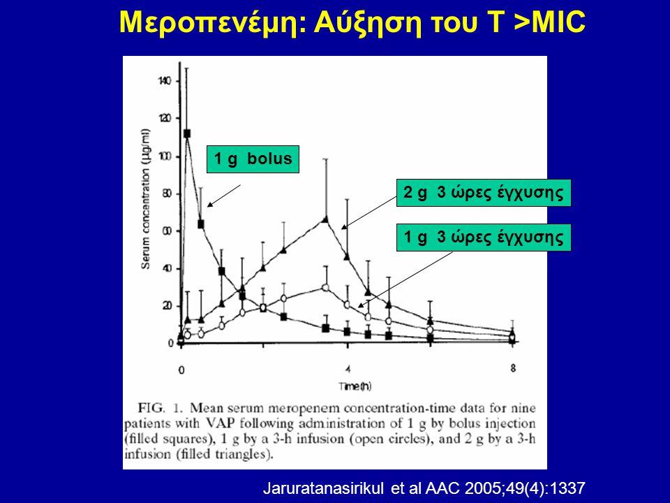Μεροπενέμη: Αύξηση του Τ >ΜΙC