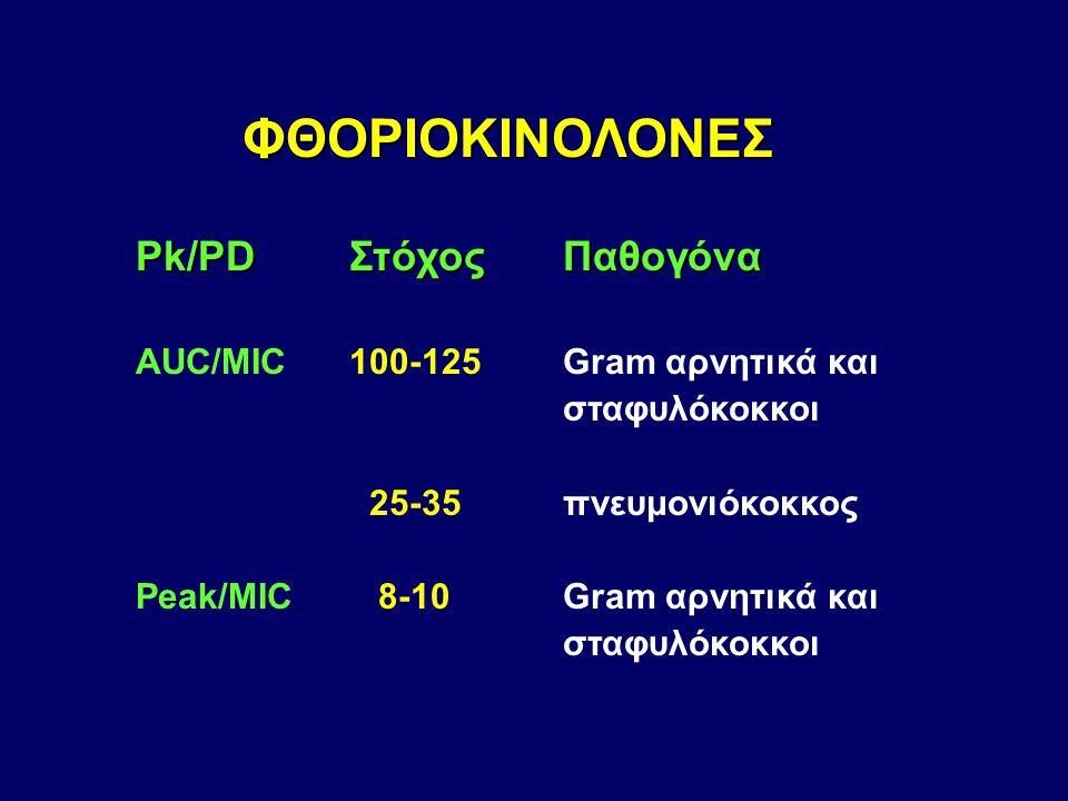 ΦΘΟΡΙΟΚΙΝΟΛΟΝΕΣ Pk/PD Στόχος Παθογόνα