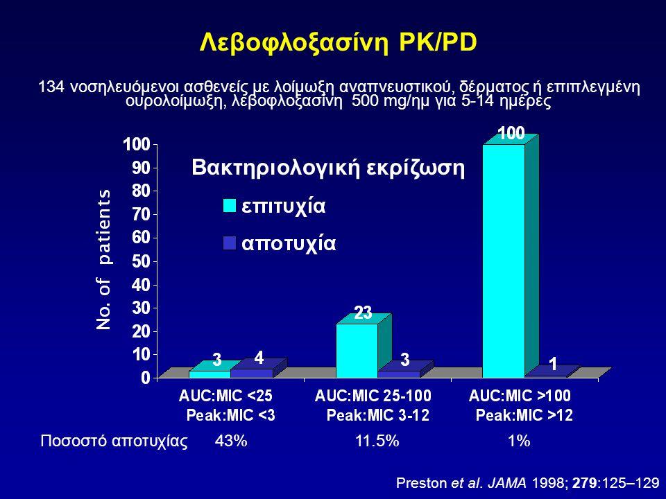 Βακτηριολογική εκρίζωση