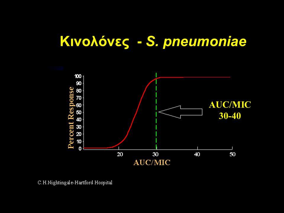 Κινολόνες - S. pneumoniae
