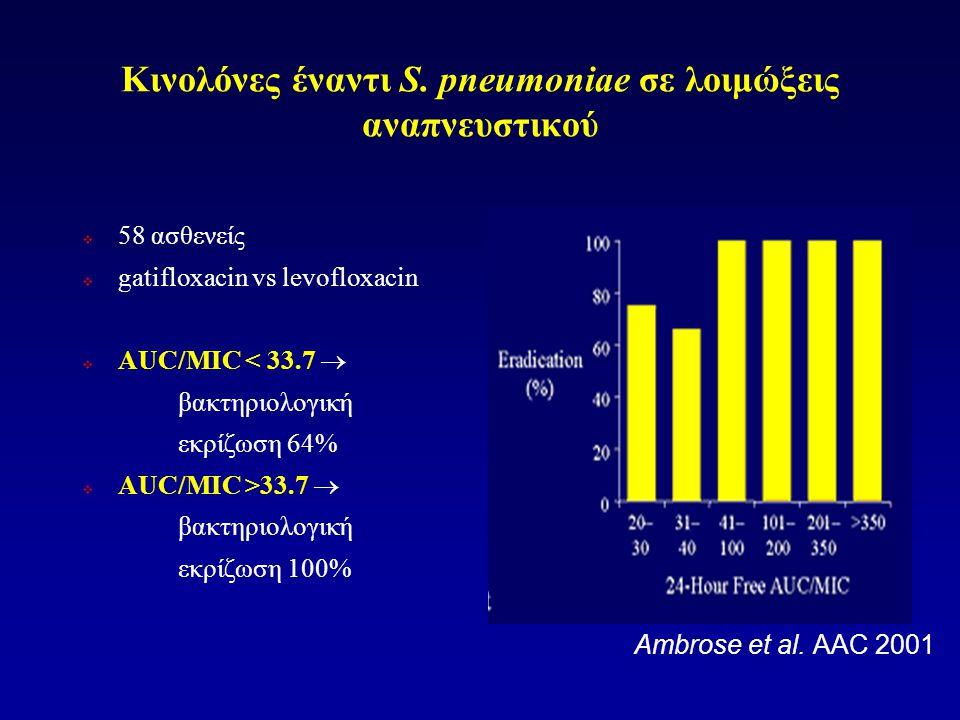 Κινολόνες έναντι S. pneumoniae σε λοιμώξεις αναπνευστικού