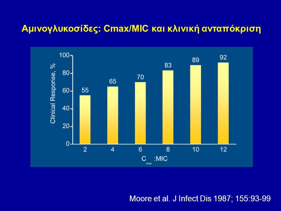 Αμινογλυκοσίδες: Cmax/MIC και κλινική ανταπόκριση