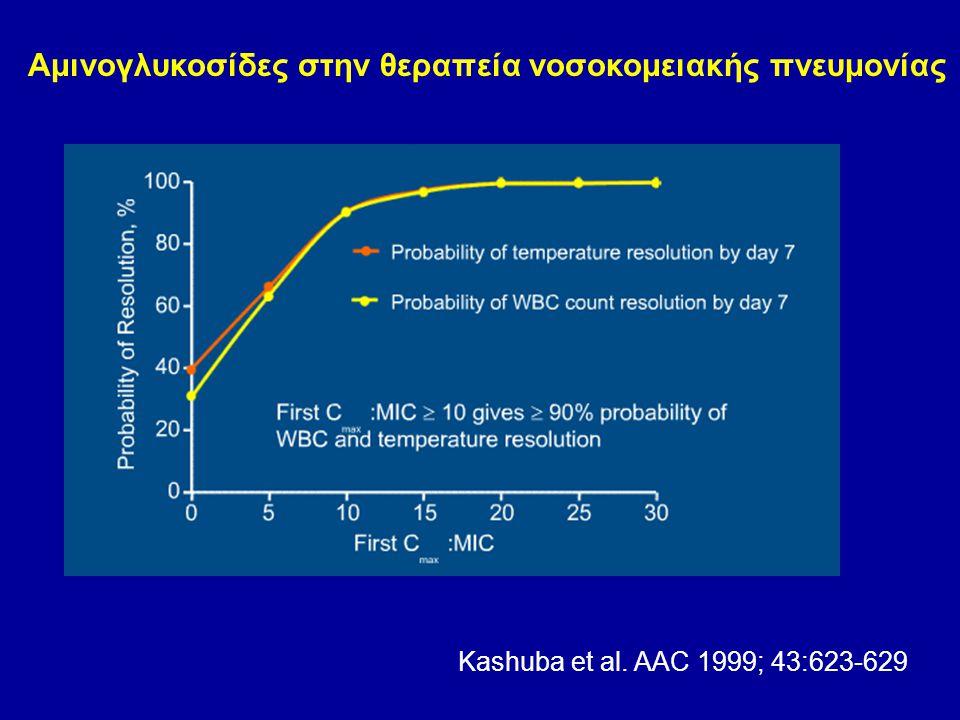 Αμινογλυκοσίδες στην θεραπεία νοσοκομειακής πνευμονίας