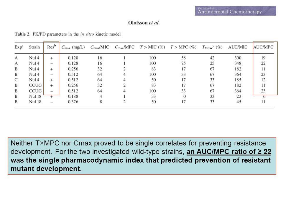 Neither T>MPC nor Cmax proved to be single correlates for preventing resistance
